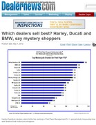 Dealernews Which dealers sell best? Harley, Ducati and BMW, say mystery shoppers